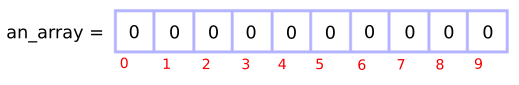 Zeros in the array